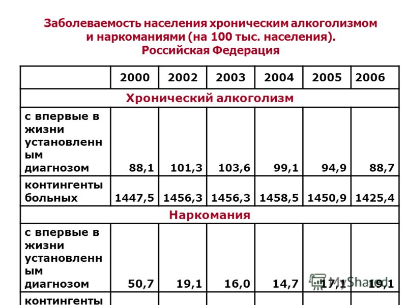 Заболеваемость населения хроническим алкоголизмом и наркоманиями (на 100 тыс. населения). Российская Федерация 200020022003200420052006 Хронический алкоголизм с впервые в жизни установленн ым диагнозом 88,1101,3103,699,194,988,7 контингенты больных 1