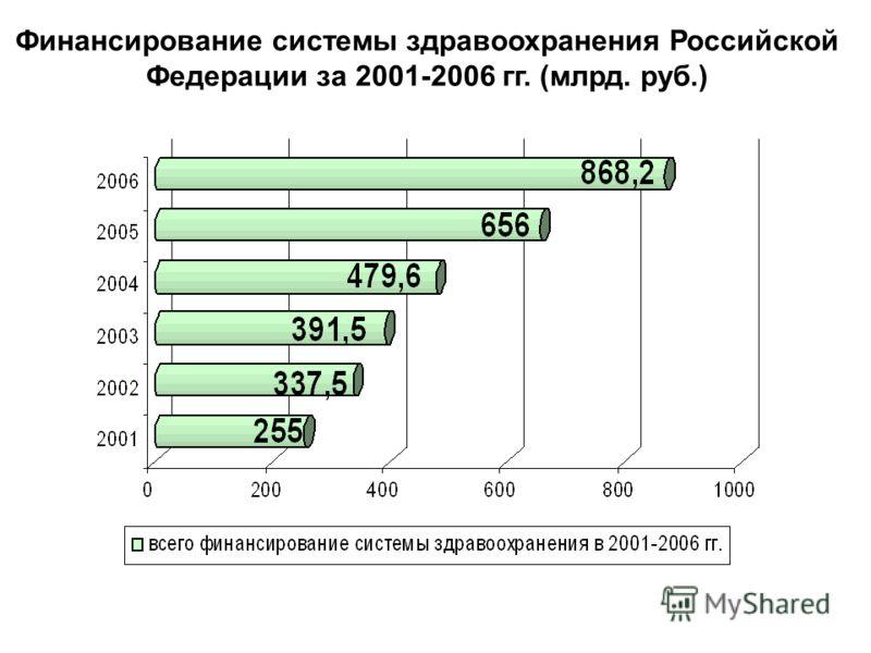 Финансирование системы здравоохранения Российской Федерации за 2001-2006 гг. (млрд. руб.)