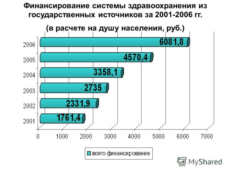 Финансирование системы здравоохранения из государственных источников за 2001-2006 гг. (в расчете на душу населения, руб.)