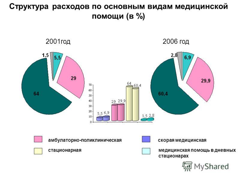 2001год2006 год амбулаторно-поликлиническая стационарнаямедицинская помощь в дневных стационарах скорая медицинская Структура расходов по основным видам медицинской помощи (в %)
