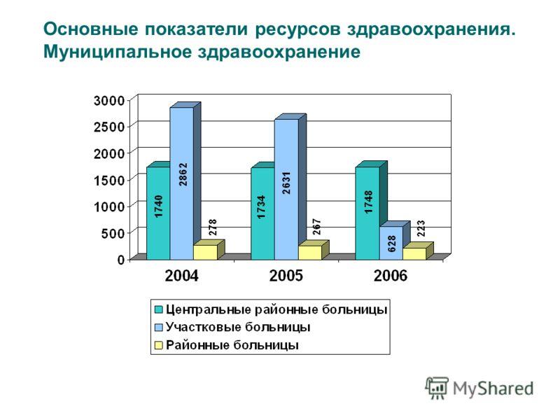Основные показатели ресурсов здравоохранения. Муниципальное здравоохранение