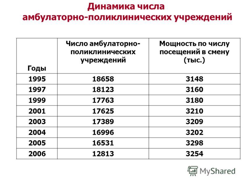 Годы Число амбулаторно- поликлинических учреждений Мощность по числу посещений в смену (тыс.) 1995186583148 1997181233160 1999177633180 2001176253210 2003173893209 2004169963202 2005165313298 2006128133254 Динамика числа амбулаторно-поликлинических у