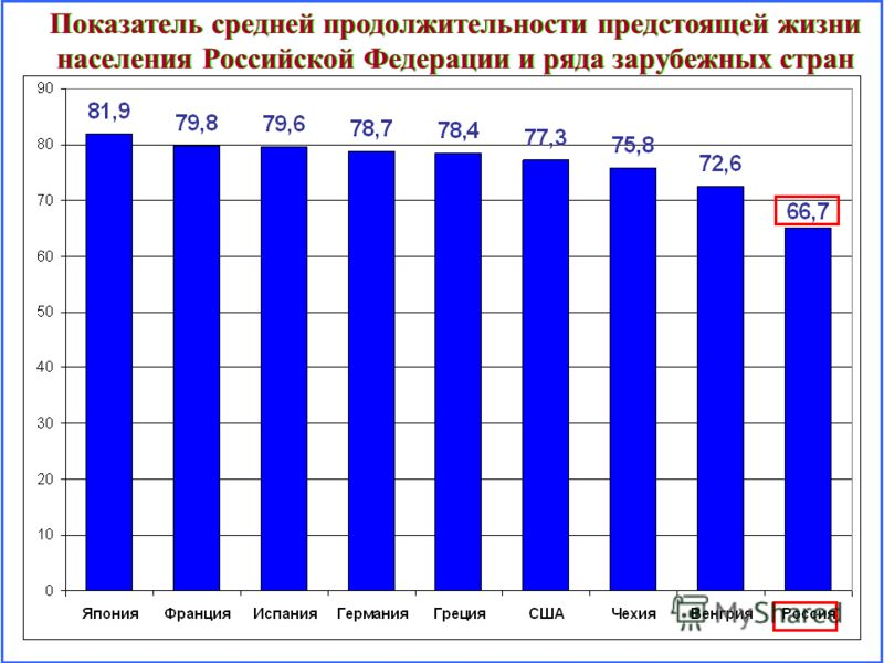 Показатель средней продолжительности предстоящей жизни населения Российской Федерации и ряда зарубежных стран