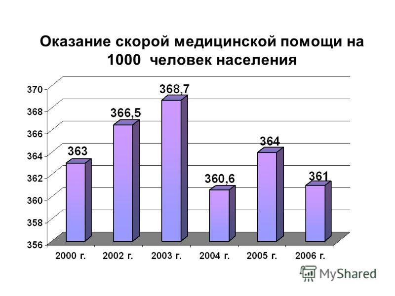 Оказание скорой медицинской помощи на 1000 человек населения
