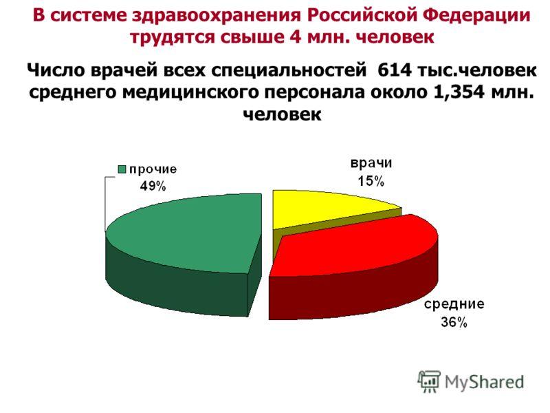 В системе здравоохранения Российской Федерации трудятся свыше 4 млн. человек Число врачей всех специальностей 614 тыс.человек среднего медицинского персонала около 1,354 млн. человек