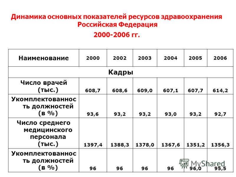 Динамика основных показателей ресурсов здравоохранения Российская Федерация 2000-2006 гг. Наименование 200020022003200420052006 Кадры Число врачей (тыс.) 608,7608,6609,0607,1607,7614,2 Укомплектованнос ть должностей (в %) 93,693,2 93,093,292,7 Число