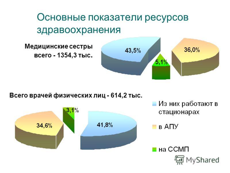 Основные показатели ресурсов здравоохранения Всего врачей физических лиц - 614,2 тыс. Медицинские сестры всего - 1354,3 тыс.