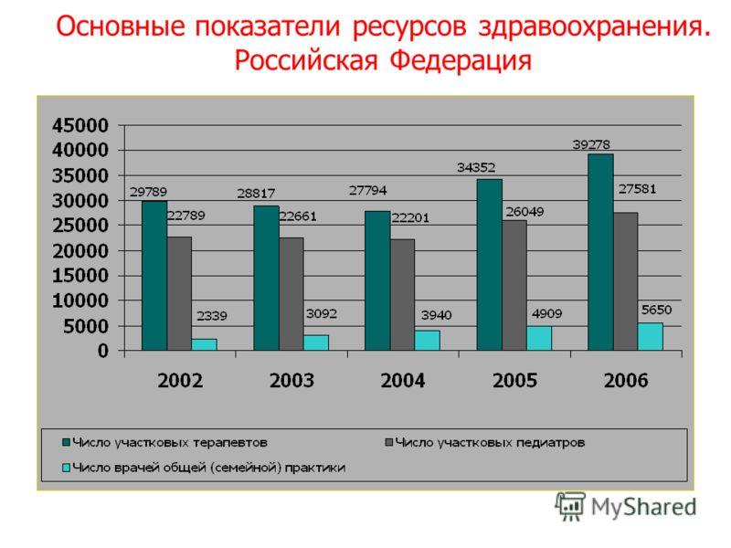 Основные показатели ресурсов здравоохранения. Российская Федерация