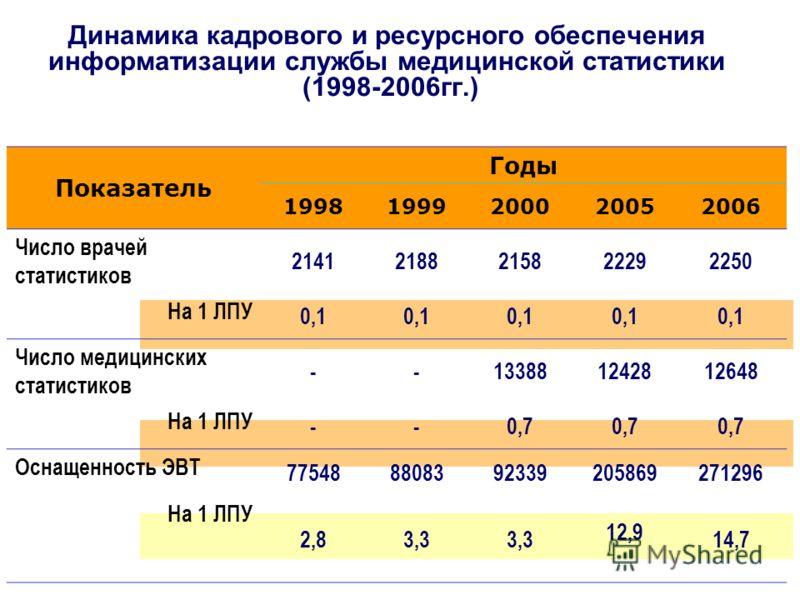 Динамика кадрового и ресурсного обеспечения информатизации службы медицинской статистики (1998-2006гг.) Показатель Годы 19981999200020052006 Число врачей статистиков 21412188215822292250 На 1 ЛПУ 0,1 Число медицинских статистиков --133881242812648 На