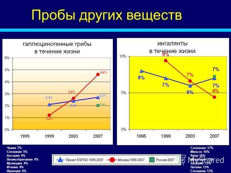 Пробы других веществ Чехия 7% Словакия 5% Австрия 4% Великобритания 4% Ирландия 4% Италия 4% Франция 4% Словения 17% Мальта 16% Кипр 16% Ирландия 15% Австрия 13% Латвия 13% Словакия 13%