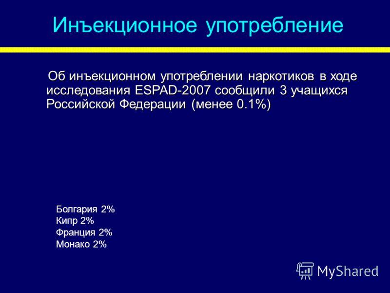 Инъекционное употребление Об инъекционном употреблении наркотиков в ходе исследования ESPAD-2007 сообщили 3 учащихся Российской Федерации (менее 0.1%) Болгария 2% Кипр 2% Франция 2% Монако 2%