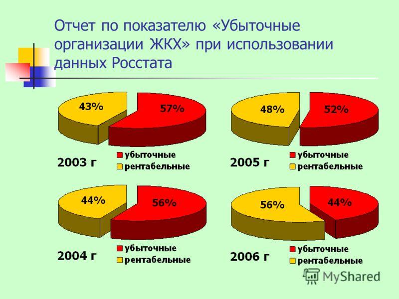 Отчет по показателю «Убыточные организации ЖКХ» при использовании данных Росстата