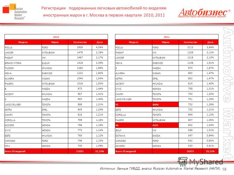 16 Источник: данные ГИБДД, анализ Russian Automotive Market Research (НАПИ). Регистрации подержанных легковых автомобилей по моделям иностранных марок в г. Москва в первом квартале 2010, 2011 2010 МодельМаркаКоличествоДоля FOCUSFORD29384,34% LANCERMI