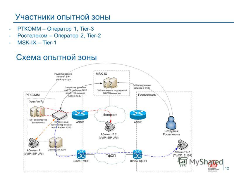 Участники опытной зоны РТКОММ – Оператор 1, Tier-3 Ростелеком – Оператор 2, Tier-2 MSK-IX – Tier-1 Схема опытной зоны 12