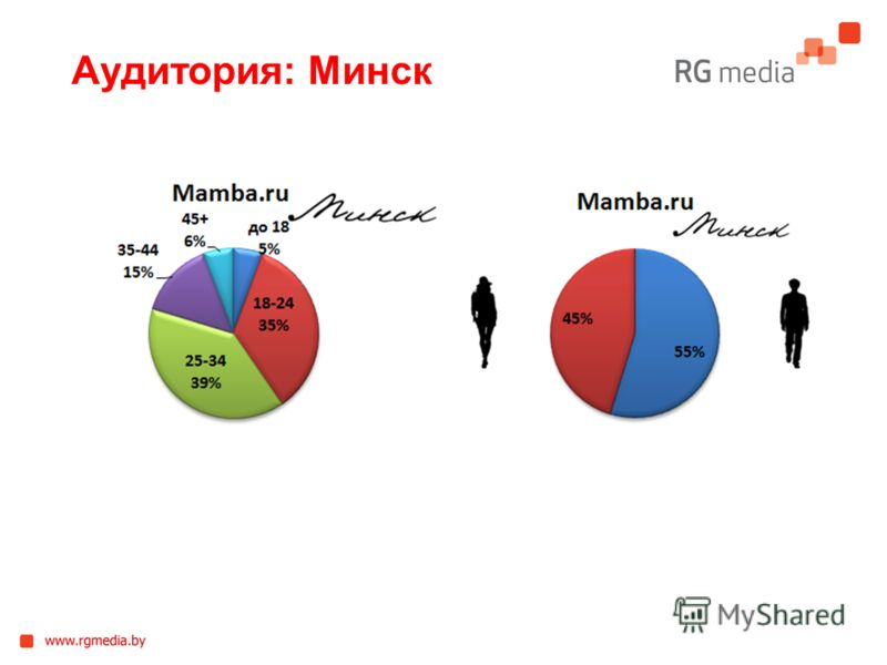 Аудитория: Минск