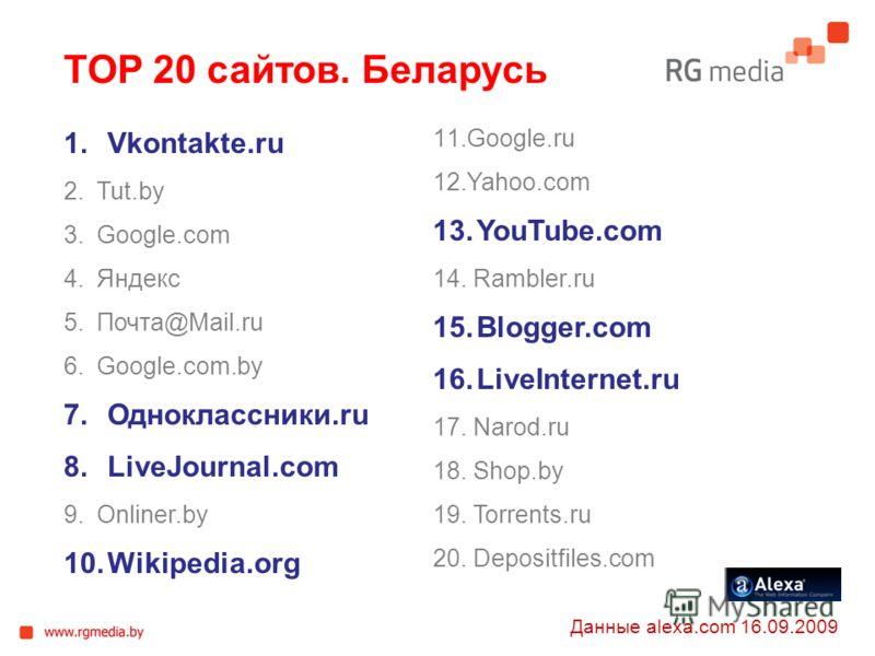 TOP 20 сайтов. Беларусь 1.Vkontakte.ru 2.Tut.by 3.Google.com 4.Яндекс 5.Почта@Mail.ru 6.Google.com.by 7.Одноклассники.ru 8.LiveJournal.com 9.Onliner.by 10.Wikipedia.org 11.Google.ru 12.Yahoo.com 13.YouTube.com 14. Rambler.ru 15.Blogger.com 16.LiveInt
