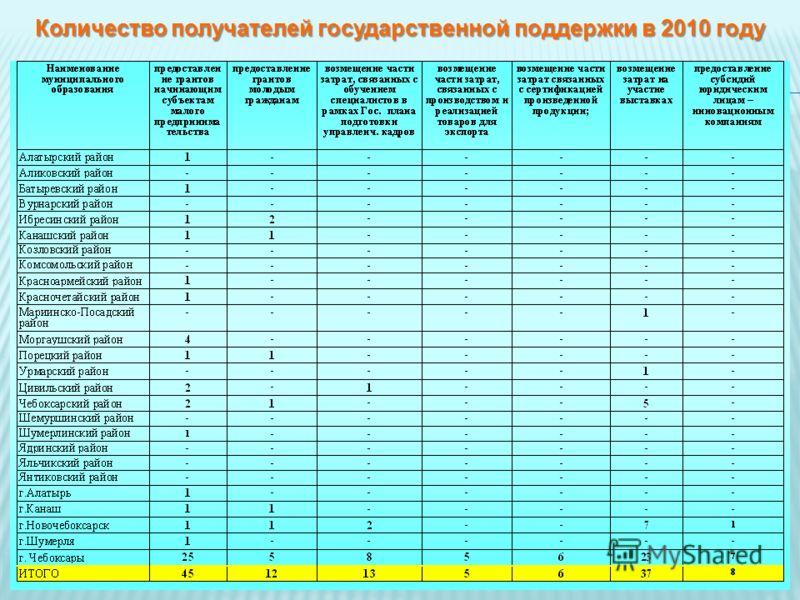 Количество получателей государственной поддержки в 2010 году