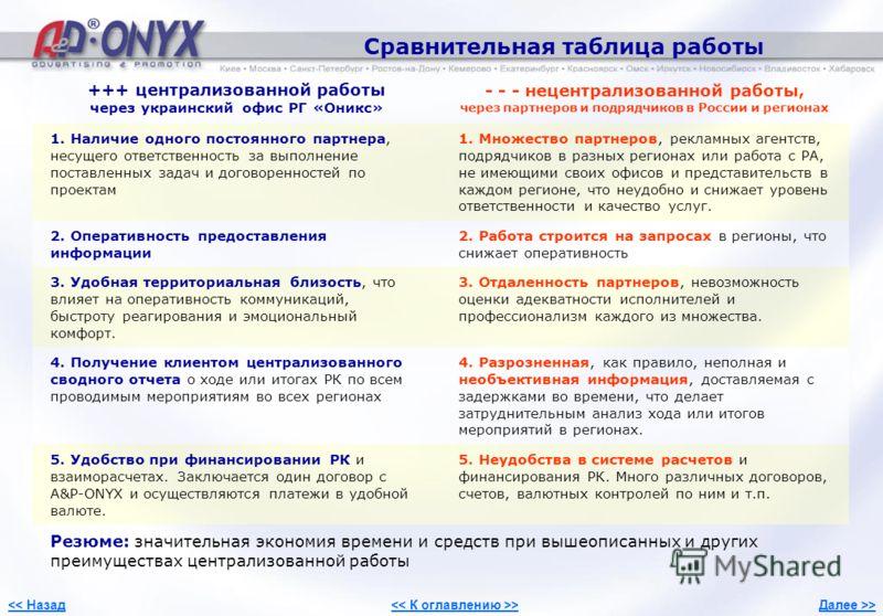 Сравнительная таблица работы 8 +++ централизованной работы через украинский офис РГ «Оникс» - - - нецентрализованной работы, через партнеров и подрядчиков в России и регионах 1. Наличие одного постоянного партнера, несущего ответственность за выполне