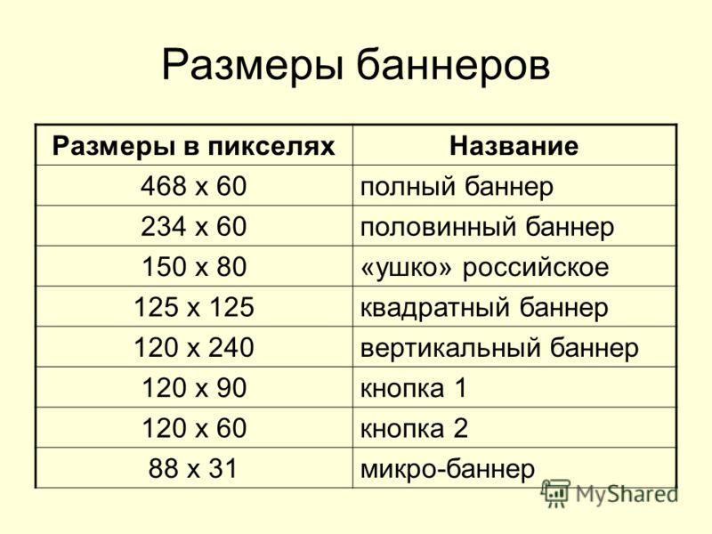 Размеры баннеров Размеры в пикселяхНазвание 468 x 60полный баннер 234 x 60половинный баннер 150 х 80«ушко» российское 125 x 125квадратный баннер 120 x 240вертикальный баннер 120 x 90кнопка 1 120 x 60кнопка 2 88 x 31микро-баннер