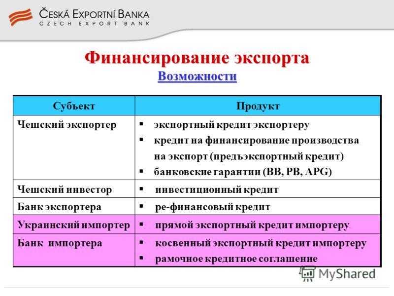 Финансирование экспорта Возможности СубъектПродукт Чешский экспортер экспортный кредит экспортеру кредит на финансирование производства на экспорт (предъэкспортный кредит) банковские гарантии (BB, PB, APG) Чешский инвестор инвестиционный кредит Банк