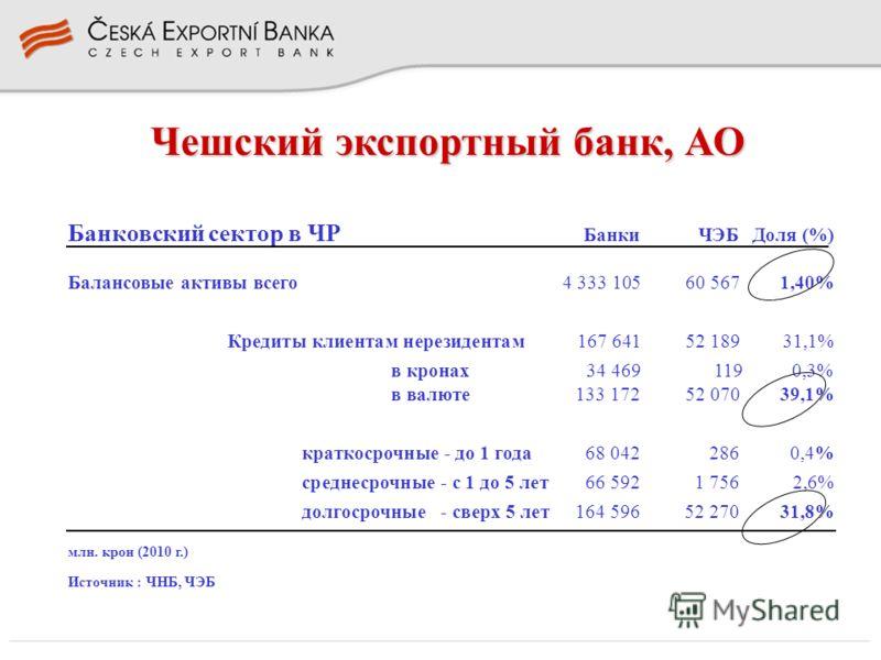 Чешский экспортный банк, АО Банковский сектор в ЧР Банки ЧЭБДоля (%) Балансовые активы всего4 333 105 60 567 1,40% Кредиты клиентам нерезидентам167 641 52 189 31,1% в кронах34 469 119 0,3% в валюте 133 172 52 070 39,1% краткосрочные - до 1 года 68 04