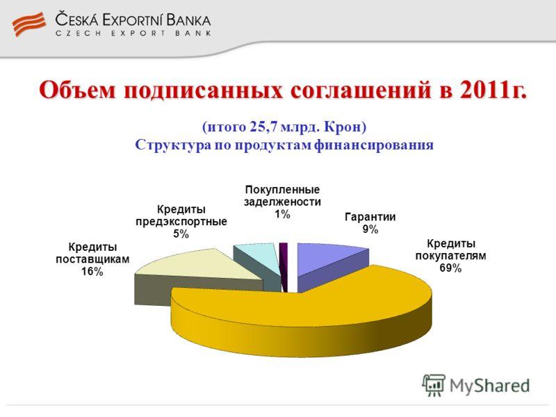 Объем подписанных соглашений в 2011г.