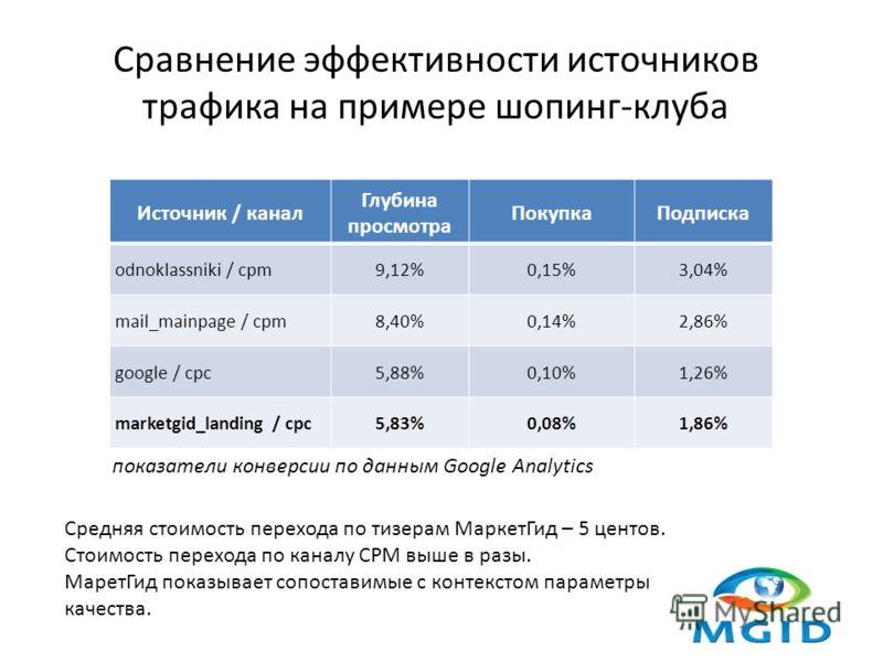 Сравнение эффективности источников трафика на примере шопинг-клуба Источник / канал Глубина просмотра ПокупкаПодписка odnoklassniki / cpm9,12%0,15%3,04% mail_mainpage / cpm8,40%0,14%2,86% google / cpc5,88%0,10%1,26% marketgid_landing / cpc5,83%0,08%1