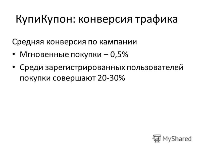 КупиКупон: конверсия трафика Средняя конверсия по кампании Мгновенные покупки – 0,5% Среди зарегистрированных пользователей покупки совершают 20-30%