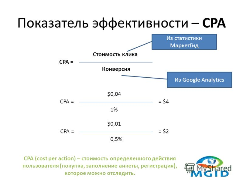 Показатель эффективности – CPA CPA = Стоимость клика Конверсия CPA = $0,04 1%1% = $4CPA = $0,01 0,5% = $2 Из статистики МаркетГид Из Google Analytics CPA (cost per action) – стоимость определенного действия пользователя (покупка, заполнение анкеты, р