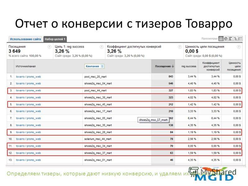 Отчет о конверсии с тизеров Товарро Определяем тизеры, которые дают низкую конверсию, и удаляем их из кампании.