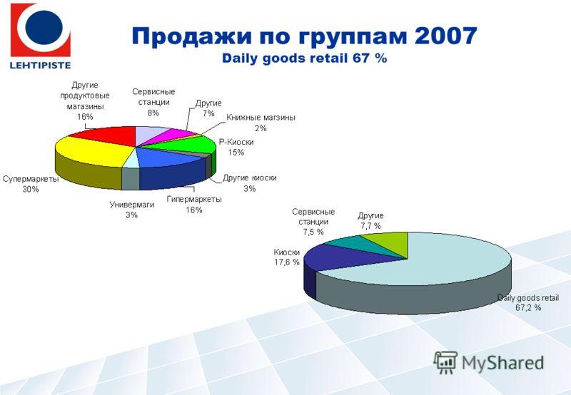 Продажи по группам 2007 Daily goods retail 67 %