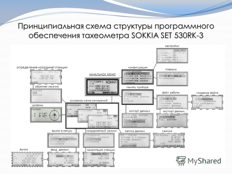 Принципиальная схема структуры программного обеспечения тахеометра SOKKIA SET 530RK-3 определение координат станции обратная засечка НАЧАЛЬНОЕ МЕНЮ уровень основное меню измерений вынос в натуру вынос ввод данных координатный режим запись данных съем