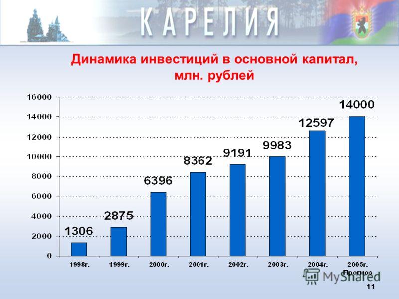 11 Динамика инвестиций в основной капитал, млн. рублей