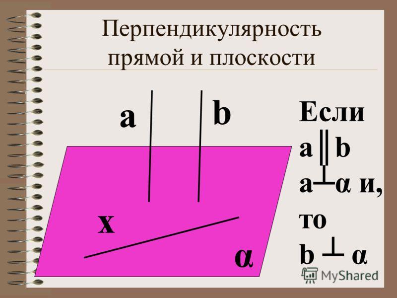 Перпендикулярность прямой и плоскости α b Если аb аα и, то b α а x