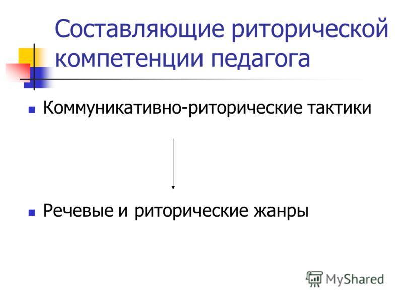 Составляющие риторической компетенции педагога Коммуникативно-риторические тактики Речевые и риторические жанры