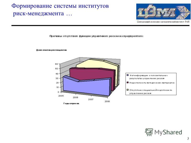 Центральный экономико-математический институт РАН 3 Формирование системы институтов риск-менеджмента …