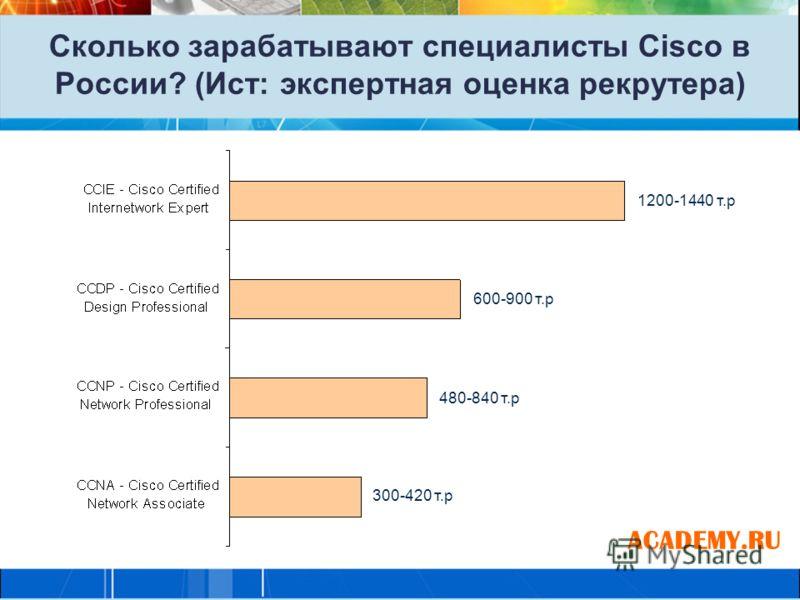 Сколько зарабатывают специалисты Cisco в России? (Ист: экспертная оценка рекрутера) ACADEMY.RU 300-420 т.р 480-840 т.р 600-900 т.р 1200-1440 т.р