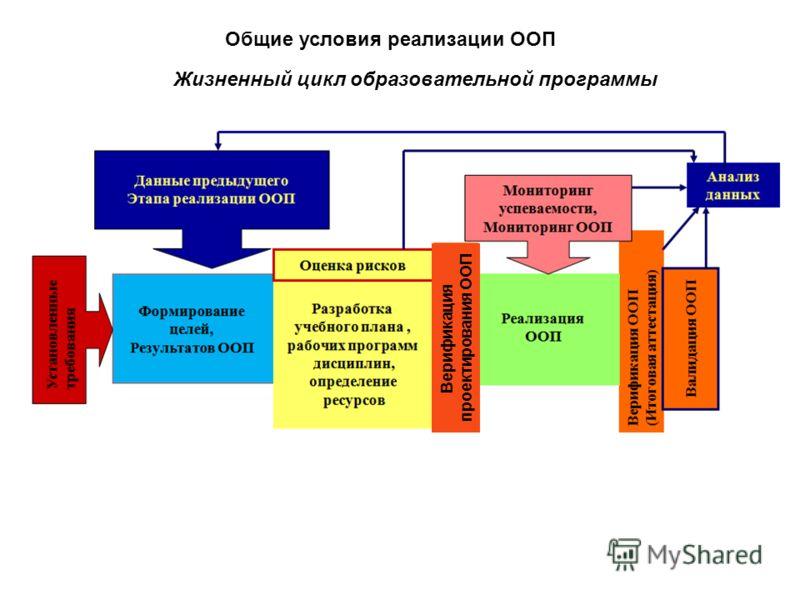 Общие условия реализации ООП Жизненный цикл образовательной программы Верификация проектирования ООП