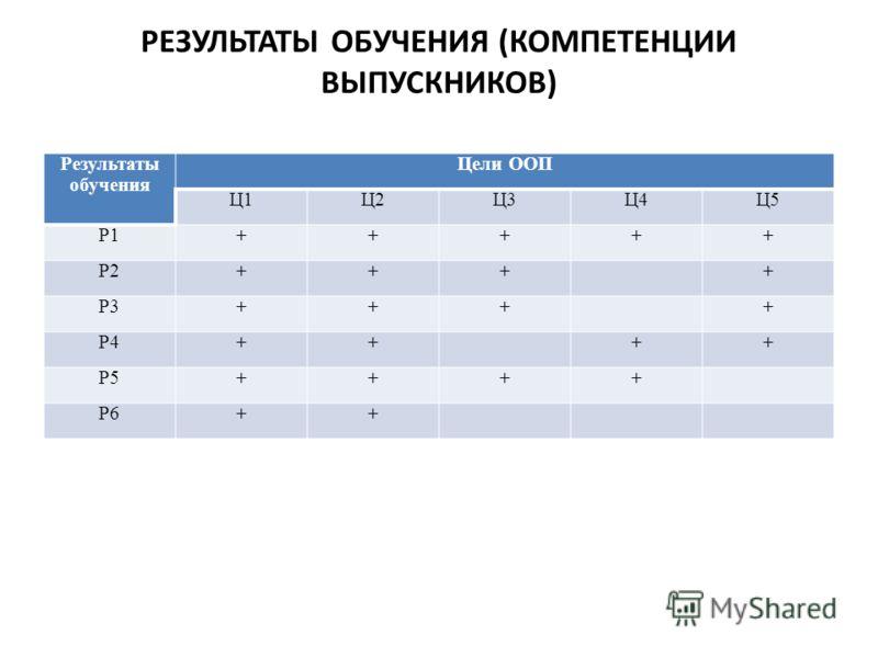РЕЗУЛЬТАТЫ ОБУЧЕНИЯ (КОМПЕТЕНЦИИ ВЫПУСКНИКОВ) Результаты обучения Цели ООП Ц1Ц2Ц3Ц4Ц5 Р1+++++ Р2++++ Р3++++ Р4++++ Р5++++ Р6++