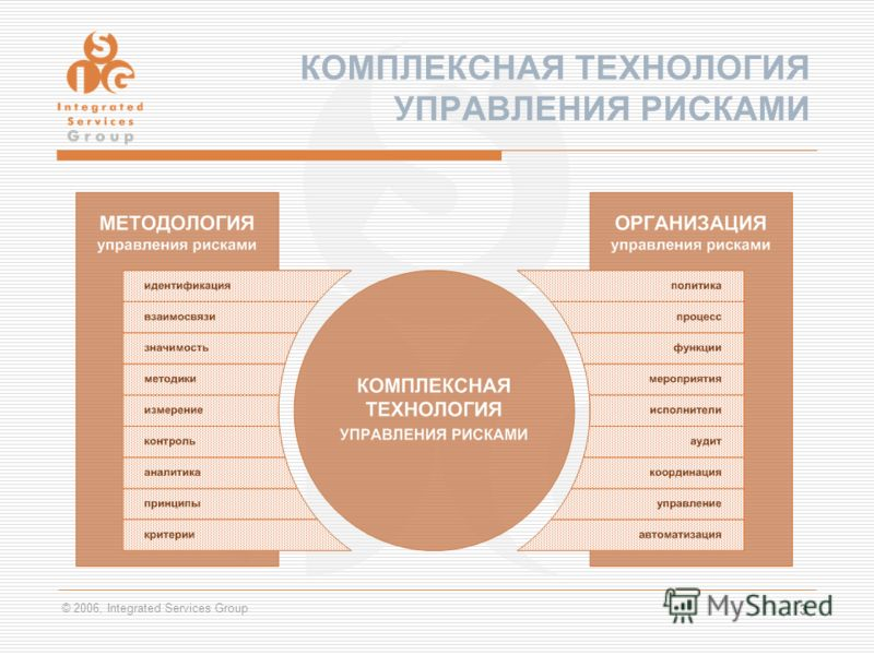 © 2006, Integrated Services Group 3 КОМПЛЕКСНАЯ ТЕХНОЛОГИЯ УПРАВЛЕНИЯ РИСКАМИ