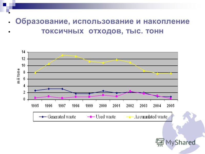 Образование, использование и накопление токсичных отходов, тыс. тонн
