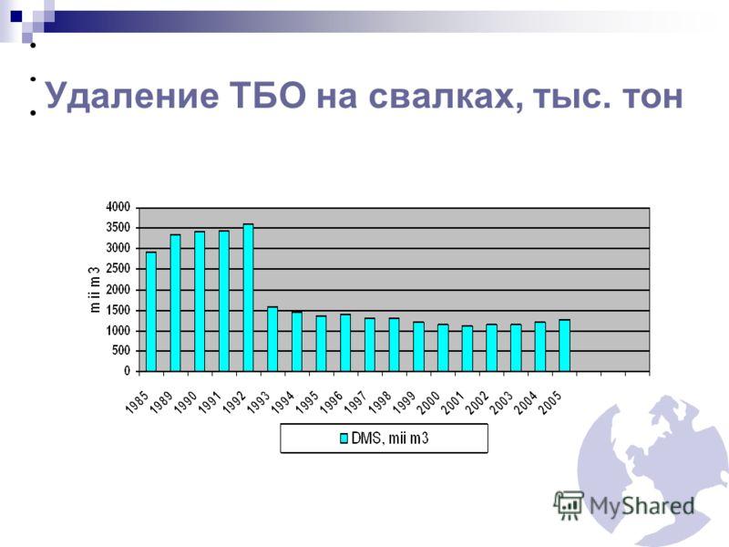 Удаление ТБО на свалках, тыс. тон