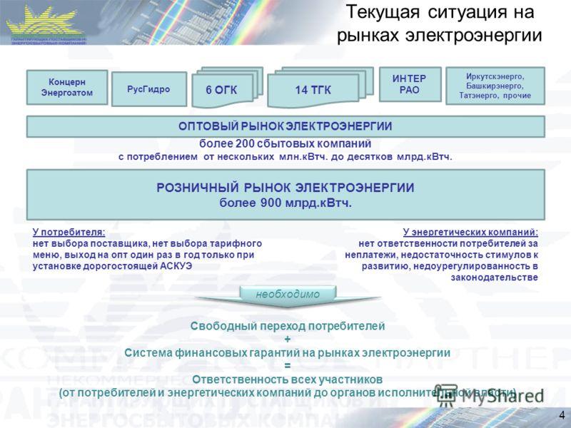 Текущая ситуация на рынках электроэнергии необходимо ОПТОВЫЙ РЫНОК ЭЛЕКТРОЭНЕРГИИ 6 ОГК14 ТГК РусГидро Концерн Энергоатом ИНТЕР РАО Иркутскэнерго, Башкирэнерго, Татэнерго, прочие более 200 сбытовых компаний с потреблением от нескольких млн.кВтч. до д