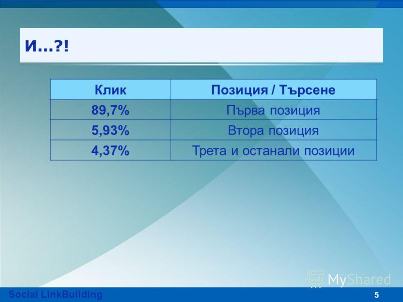 5 И...?! КликПозиция / Търсене 89,7%Първа позиция 5,93%Втора позиция 4,37%Трета и останали позиции Social LinkBuilding