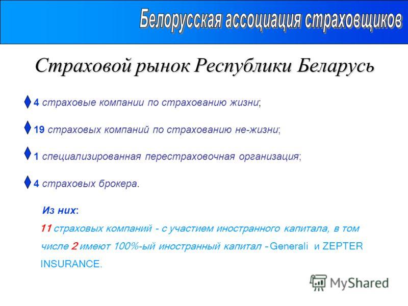 Страховой рынок Республики Беларусь 4 страховые компании по страхованию жизни; 19 страховых компаний по страхованию не-жизни; 1 специализированная перестраховочная организация; 4 страховых брокера. Из них: 11 страховых компаний - с участием иностранн
