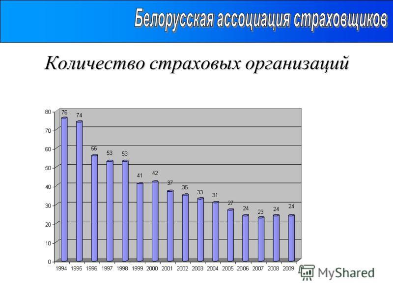 Количество страховых организаций