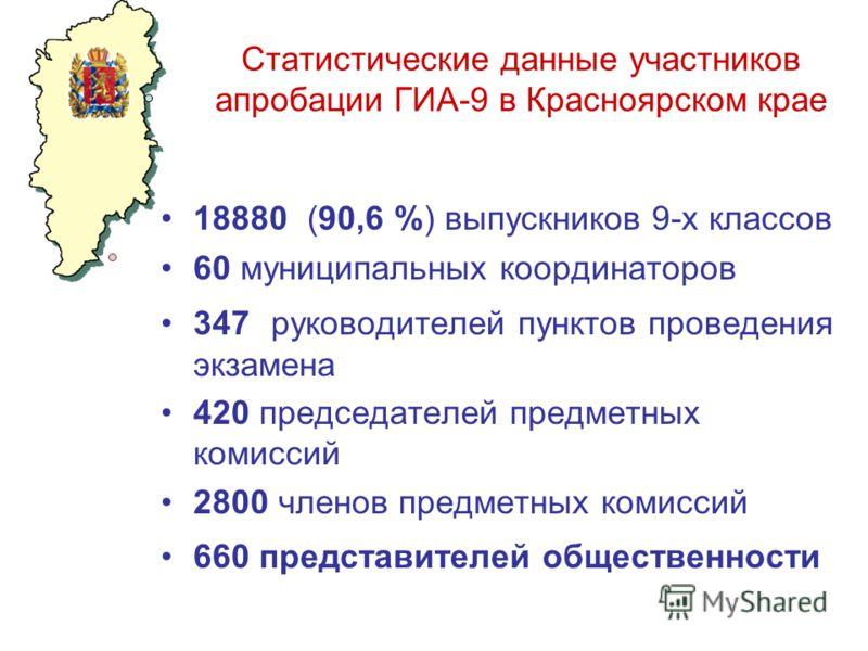 Статистические данные участников апробации ГИА-9 в Красноярском крае 18880 (90,6 %) выпускников 9-х классов 60 муниципальных координаторов 347 руководителей пунктов проведения экзамена 420 председателей предметных комиссий 2800 членов предметных коми