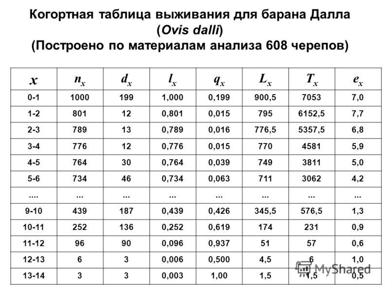 Когортная таблица выживания для барана Далла (Ovis dalli) (Построено по материалам анализа 608 черепов) x nxnx dxdx lxlx qxqx LxLx TxTx exex 0-110001991,0000,199900,570537,0 1-2801120,8010,0157956152,57,7 2-3789130,7890,016776,55357,56,8 3-4776120,77