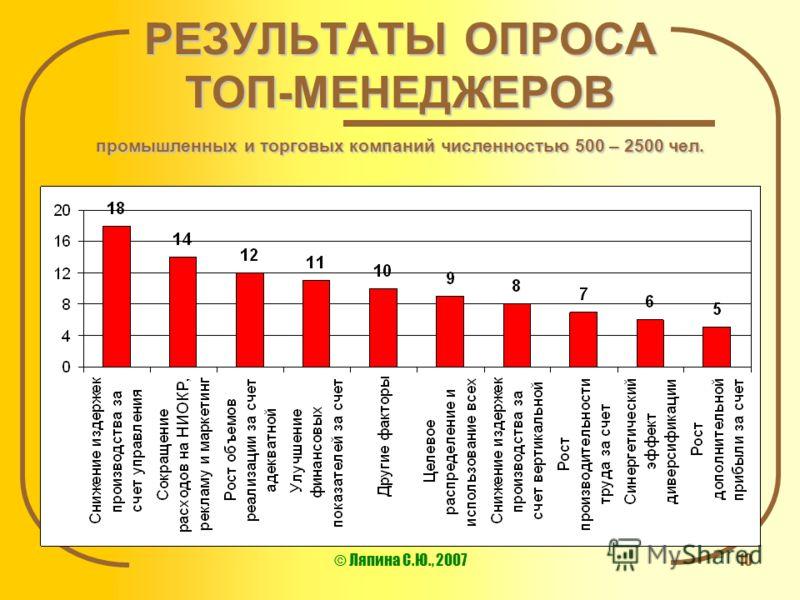 © Ляпина С.Ю., 200710 РЕЗУЛЬТАТЫ ОПРОСА ТОП-МЕНЕДЖЕРОВ промышленных и торговых компаний численностью 500 – 2500 чел.