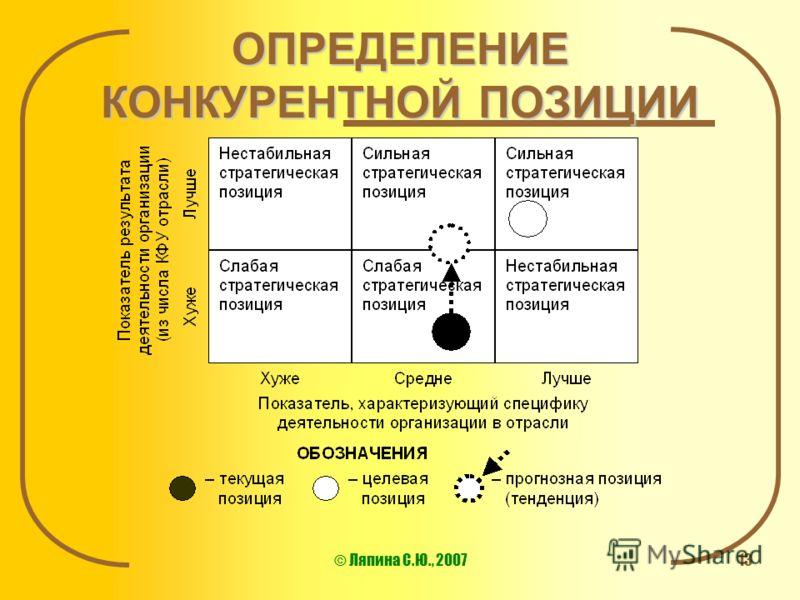 © Ляпина С.Ю., 200713 ОПРЕДЕЛЕНИЕ КОНКУРЕНТНОЙ ПОЗИЦИИ